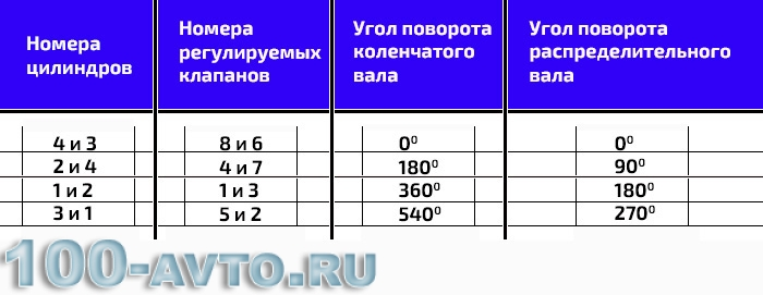 Таблица регулировки клапанов