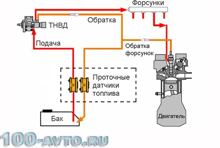 контроль топлива